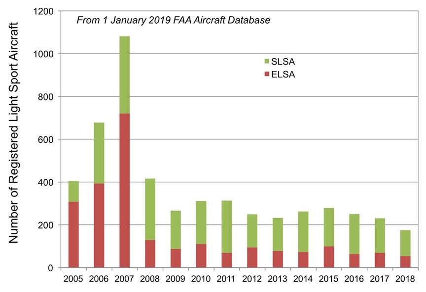 Homebuilt Aircraft Production - 1950 to 2018